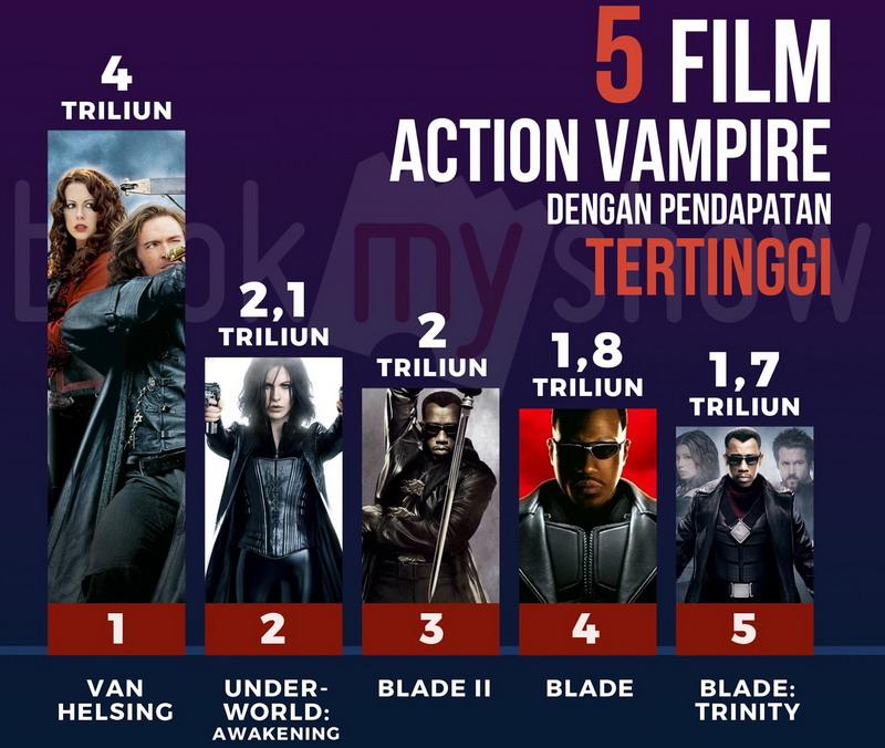 https: img-z.okeinfo.net content 2016 11 30 206 1555095 5-film-action-vampir-terlaris-di-dunia-metqt8VG3f.jpg