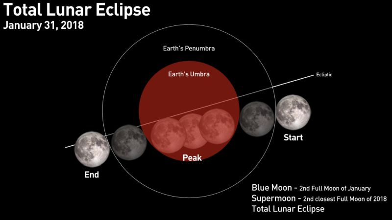 https: img-z.okeinfo.net content 2018 01 31 56 1852806 fenomena-super-blue-blood-moon-akan-terjadi-lagi-pada-2028-2037-ZQNr5HSmnB.jpg