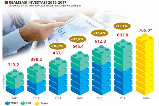 https: img-z.okeinfo.net content 2018 03 14 320 1872466 investor-diberi-kemudahan-berinvestasi-JZyK1jD5Hb.jpg