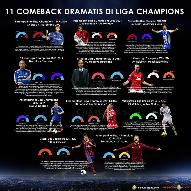 https: img-z.okeinfo.net content 2018 04 16 261 1887133 11-comeback-paling-dramatis-di-liga-champions-ZYJMG81uqh.jpg