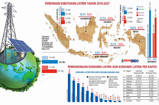 https: img-z.okeinfo.net content 2018 05 15 320 1898436 konsumsi-listrik-di-indonesia-masih-rendah-apa-alasannya-LFCASyzBQh.jpg