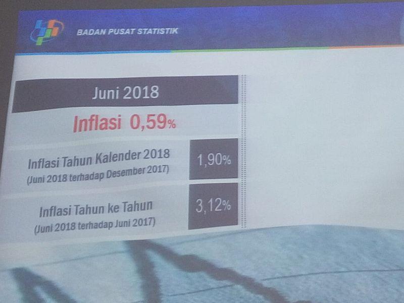 https: img-z.okeinfo.net content 2018 07 02 20 1916588 inflasi-lebaran-tahun-ini-0-59-terendah-sejak-2011-ctMCzfLDvj.jpg