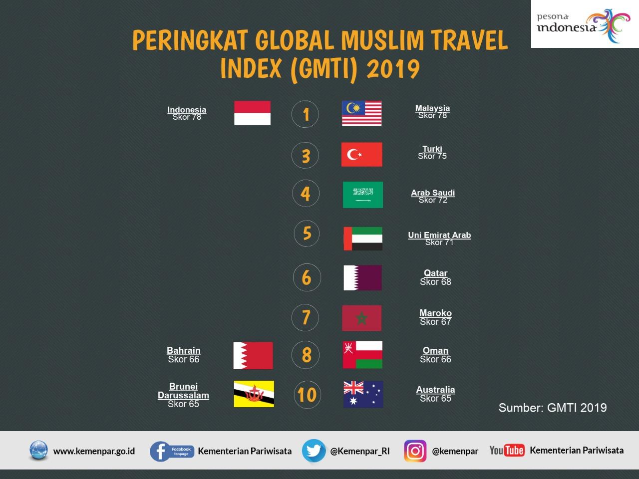 https: img-z.okeinfo.net content 2019 04 18 320 2045339 ri-malaysia-bersaing-ketat-rebut-juara-wisata-halal-dunia-uFwkpHNTMj.jpeg