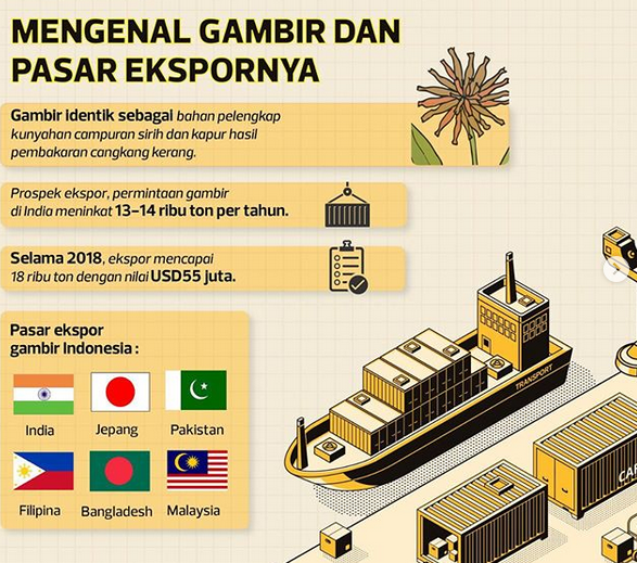 https: img-z.okeinfo.net content 2019 09 03 320 2100171 terungkap-fakta-80-pasar-gambir-dunia-dipasok-dari-indonesia-cMgu6VfOjX.png