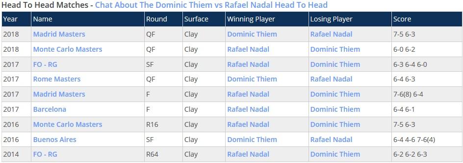 Rekor Pertemuan Rafael Nadal vs Dominic Thiem (Foto: Stevegtennis)