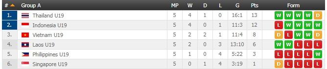 Klasemen Akhir Grup A Piala AFF U-19 2018 (Foto: Flash Score)