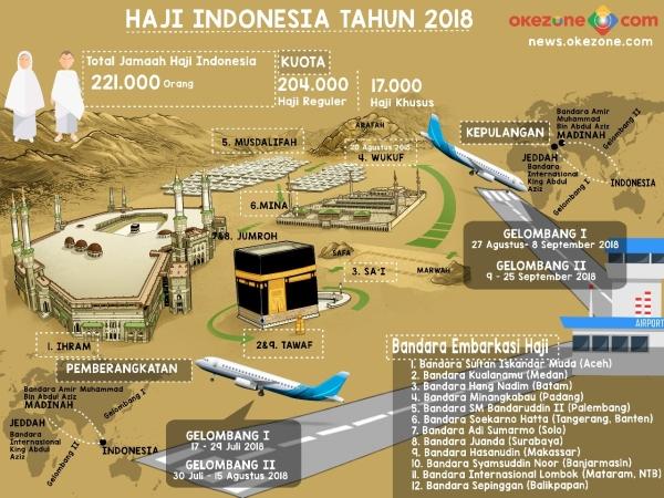Infografis ibadah haji 2018. (Foto: Okezone)
