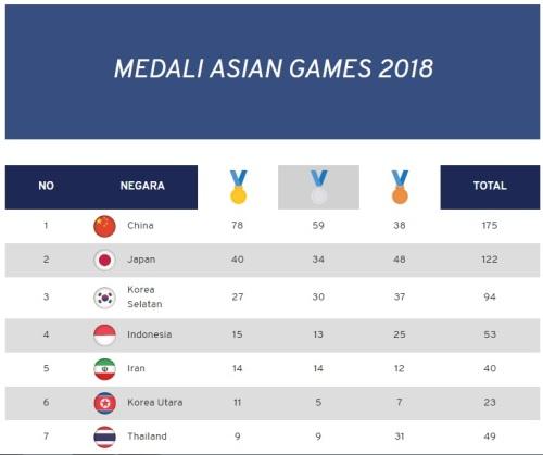 klasemen perolehan medali asian games 2019