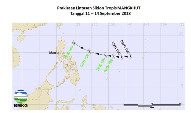 Siklus Tropis Mangkhut