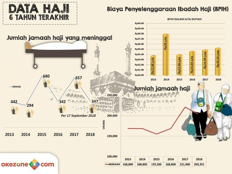 Infografis Haji 2018