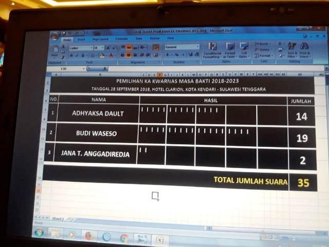 Pemilihan Ketua Kwarnas Pramuka (foto: Ist)