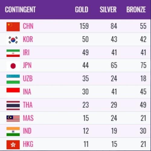 Perolehan Medali Asian Para Games 2018
