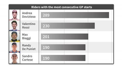 Rekor start beruntun di MotoGP