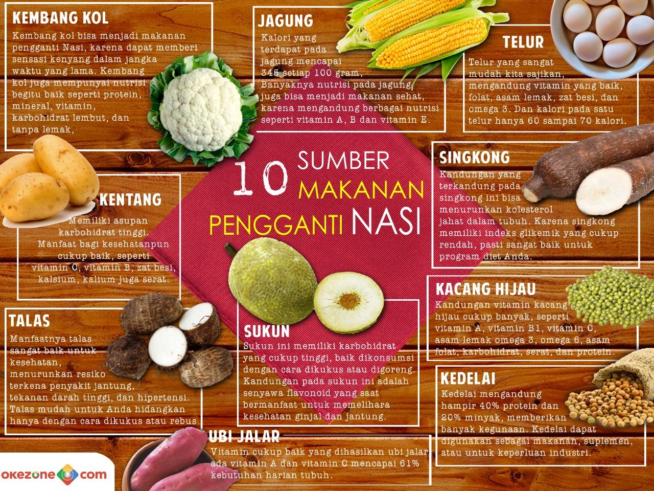 Infografis Pengganti Nasi