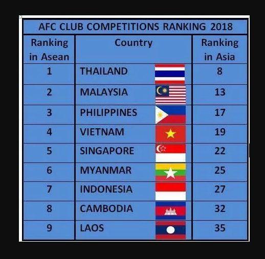 Ranking Liga 1 di Asia Tenggara. Foto: Fox Sport