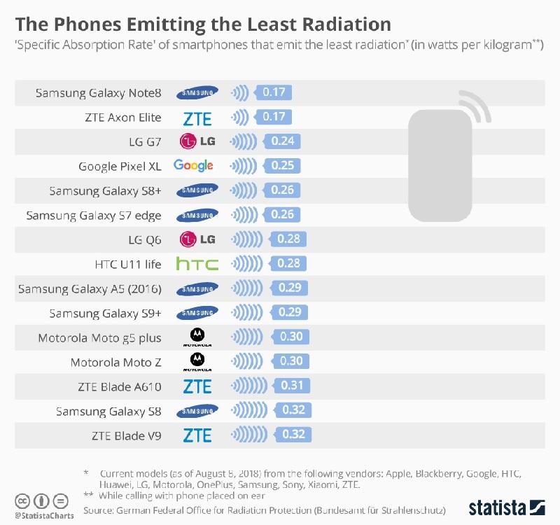 Daftar Ponsel Radiasi Rendah