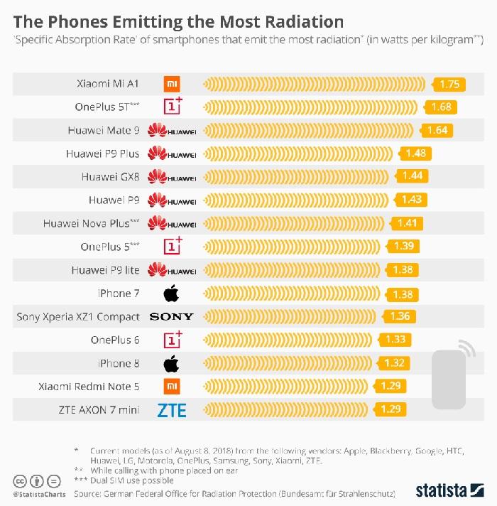 Daftar Ponsel