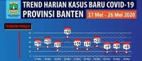 Kabar Baik, Kasus Corona di Banten Terus Menurun