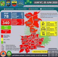 Seluruh Kecamatan di Kota Medan Zona Merah Covid-19