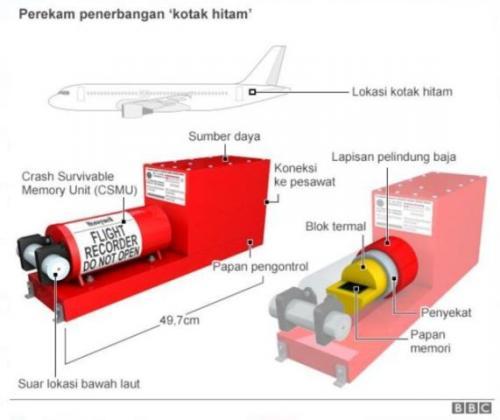 Kotak hitam pesawat. (Foto: BBC)