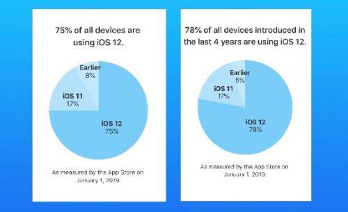 Diagram iOS 12