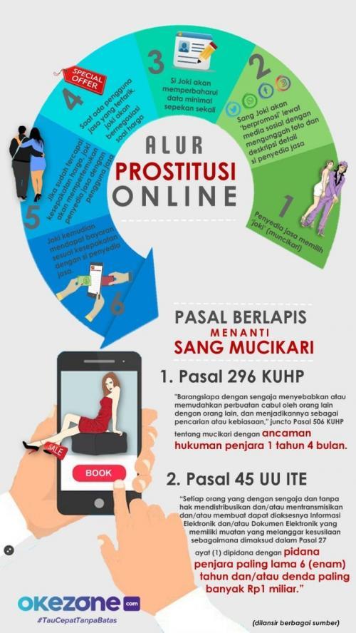 Prostitusi Online Tematik