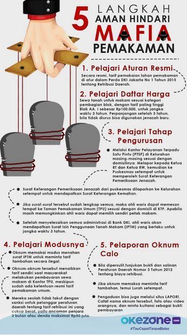 Infografis Makam