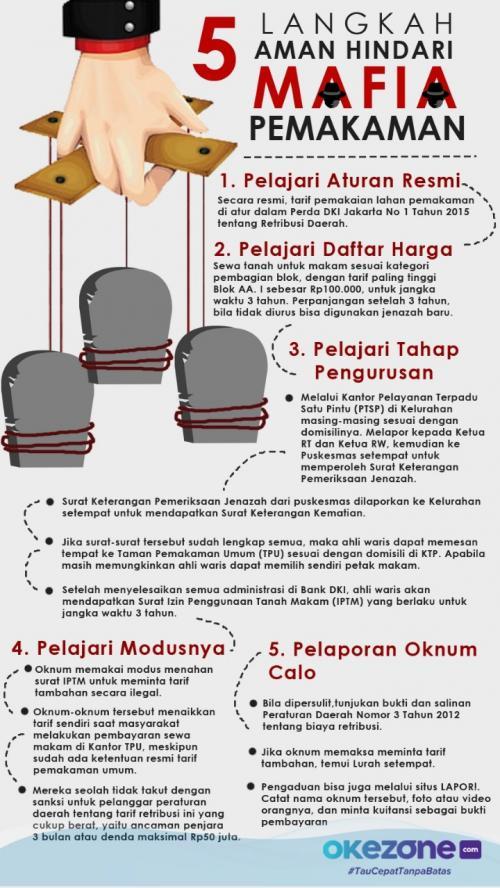 Infografis Lahan Makam (foto: Okezone)
