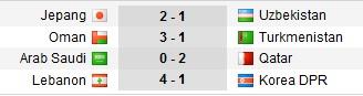 Hasil Piala Asia 2019 Grup E dan F