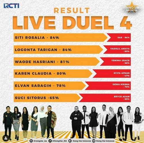 Result Rising Star Indonesia 2018