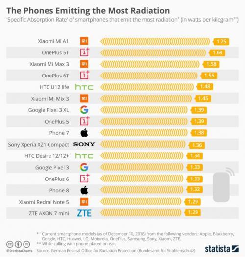 Daftar Ponsel dengan Radiasi Tinggi