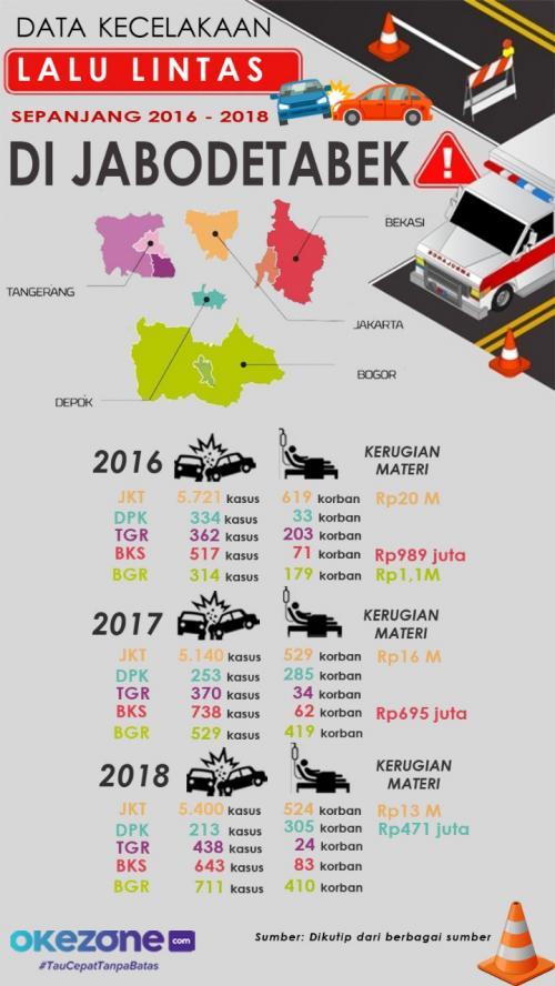 Infografis jalan rusak. (Foto: Okezone)