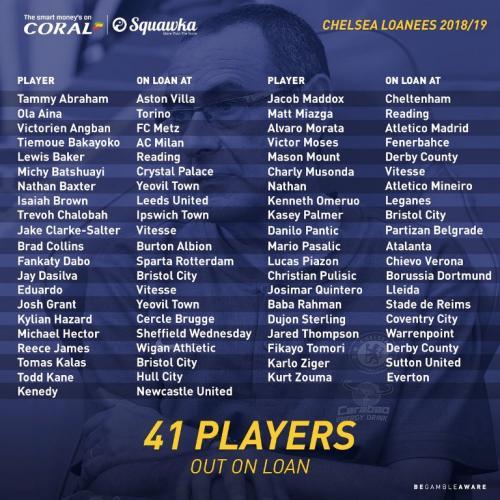 Daftar 41 pemain Chelsea yang dipinjamkan ke klub lain