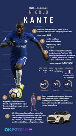 Infografis Ngolo Kante