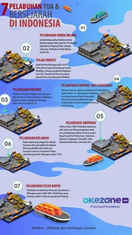 Infografis Pelabuhan Bersejarah