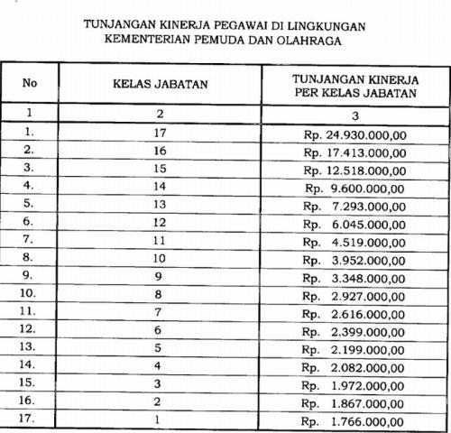 Daftar Terbaru Tunjangan Kinerja Di Kemenpora Sampai Rp249