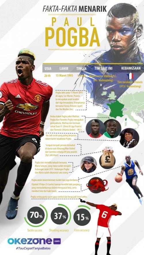 Infografis Paul Pogba