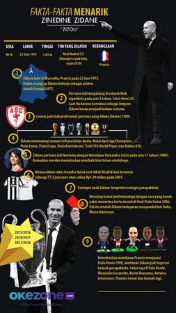 Infografis Zinedine Zidane