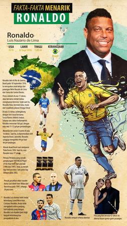 Infografis Ronaldo Luis
