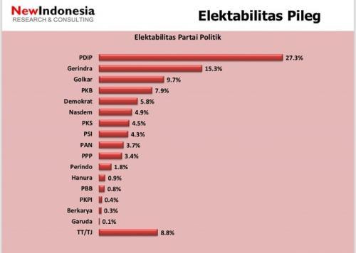 Survei New Indonesia (Ist)