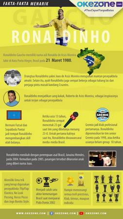 Infografis Ronaldinho