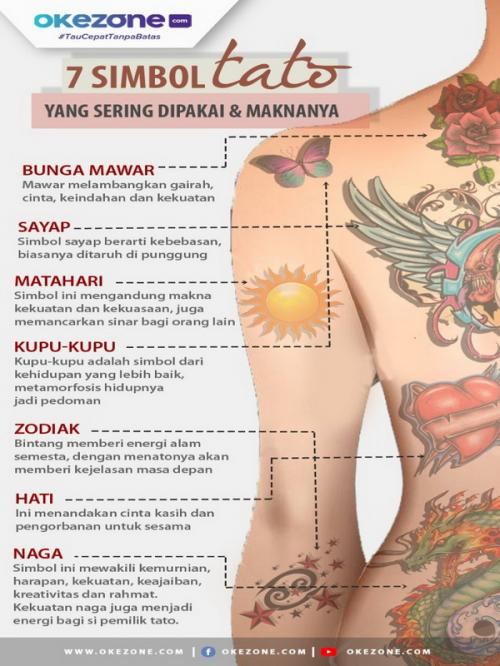 beberapa kota besar di Indonesia seperti Jakarta, kini sudah memiliki studio tato yang tersebar di sejumlah kawasan.