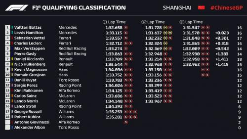 Hasil Kualifikasi F1 GP China 2019 (Foto: F1/Twitter)