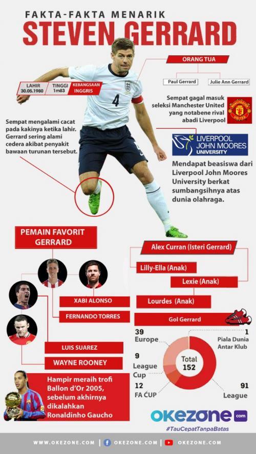 Fakta-fakta menarik Steven Gerrard (Foto: Okezone)