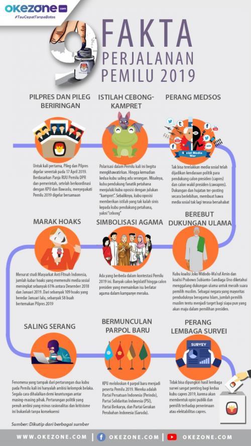 Infografis Lipsus Pemilu 2019
