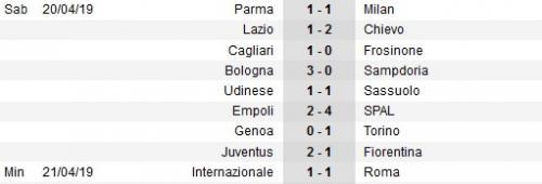 Hasil Liga Italia 2018-2019 pekan ke-33 (Foto: Soccerway)