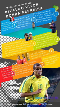 Infografis Rivaldo