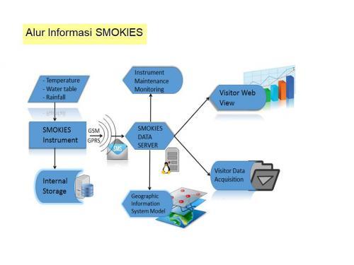 Alur Informasi SMOKIES