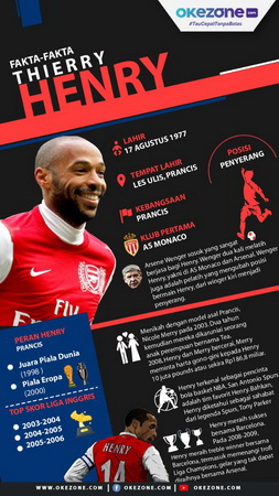 infografis Thierry Henry