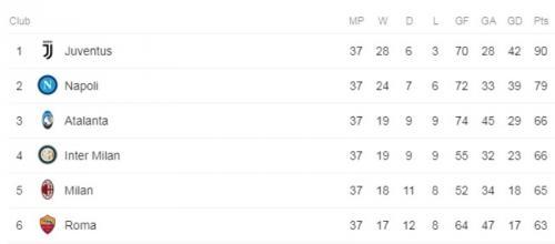 Klasemen Liga Italia 2018-2019 di pekan 37